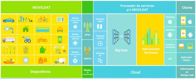 Ecosistema IoT y m2m de Movildat