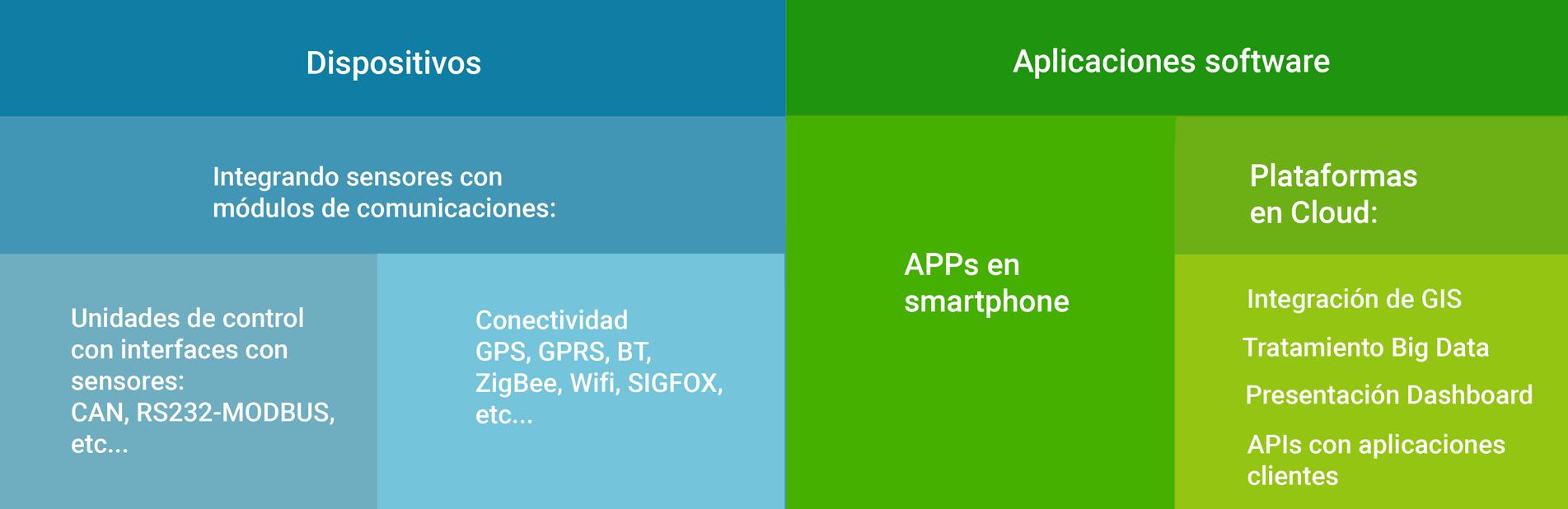 Dispositivos gps, gprs, cloud. Apps y big data Tecnología de Movildat